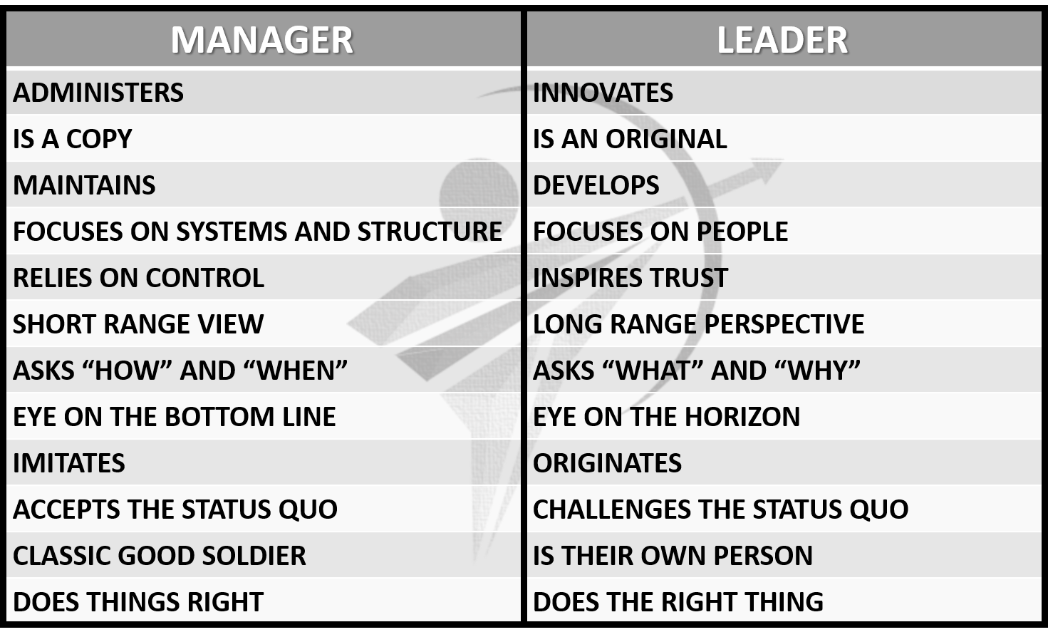 The Difference Between Manager and Leader